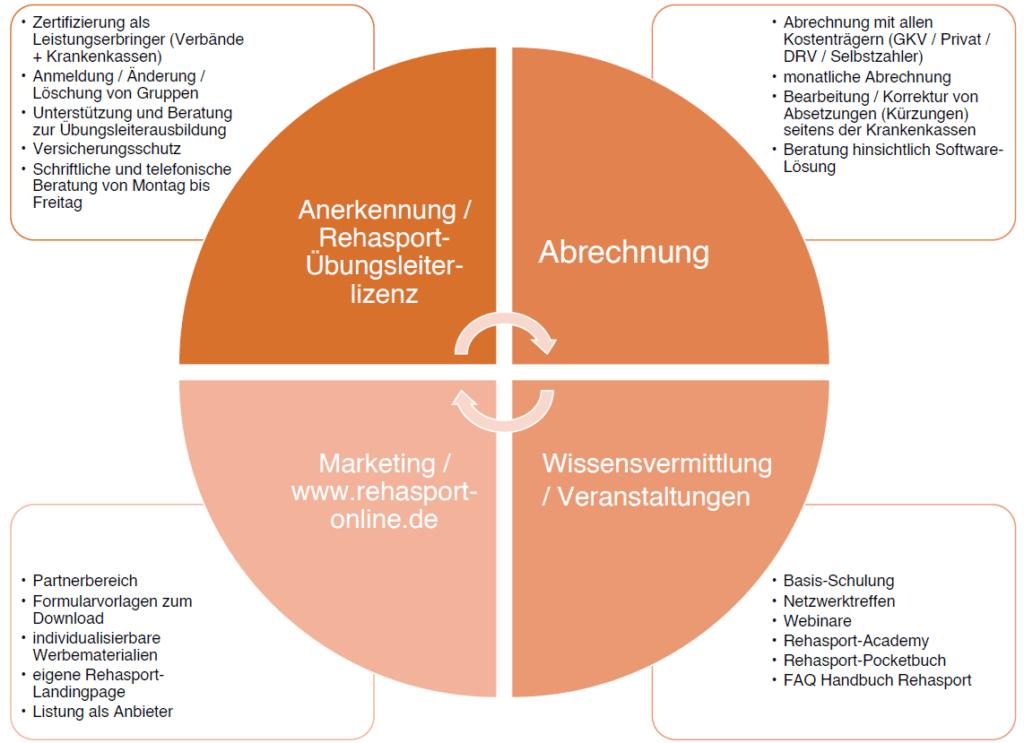 Rehasport in Baden - Serviceleistungen Leistungsportfolio